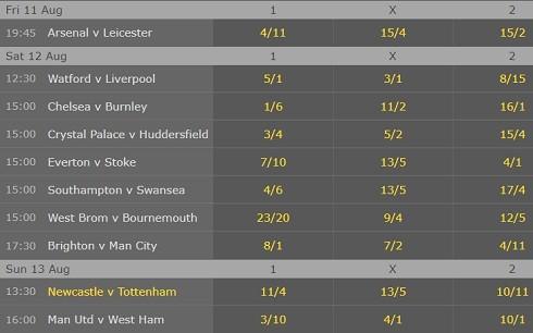 Premier League Betting 2018 Oscar - image 9