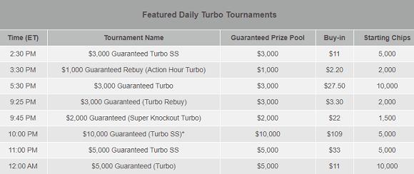 Bovada Turbo Poker